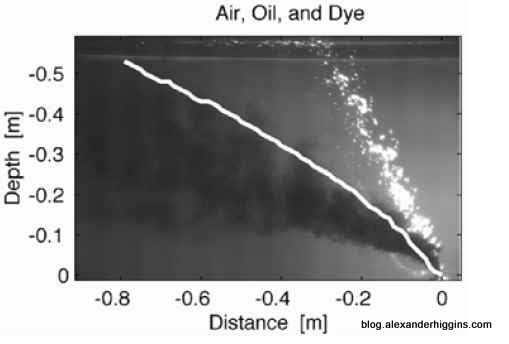 Deepwater oil release - Buoyancy particle separation simulation