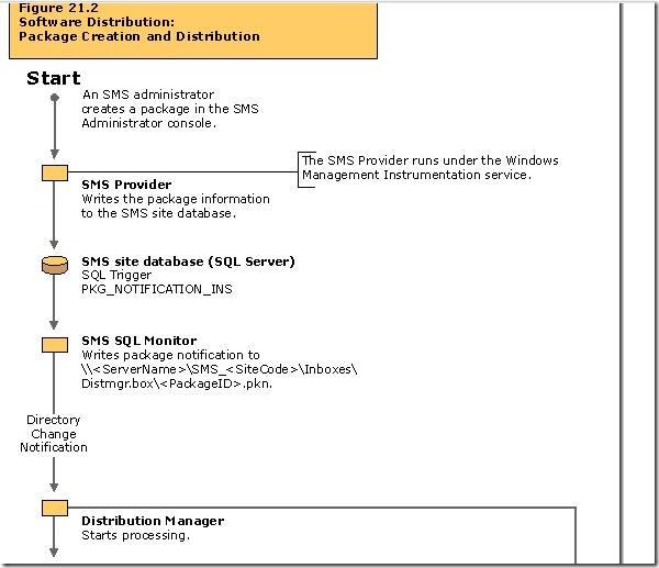SCCM 2012: Software Distribution Flow