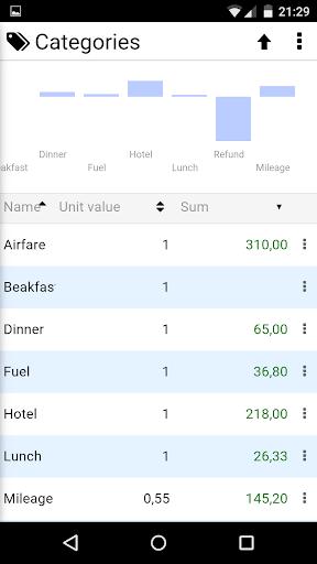 【免費商業App】Expense Report-APP點子