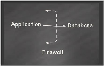 app-database-firewall