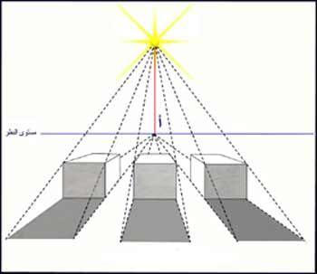 طريقة رسم الظل و النور