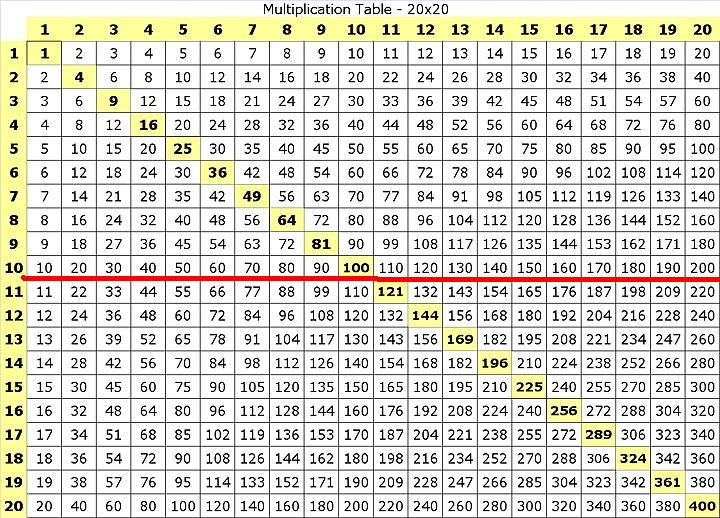 Super Printable Times Table Chart To 25 25X25 Multiplication Chart Download Free Architecture Designs Itiscsunscenecom