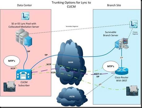 VoIPNorm's Collaboration Blog: Cisco and Microsoft Lync
