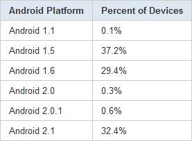 Android OS Zahlen / 3. Mai 2010