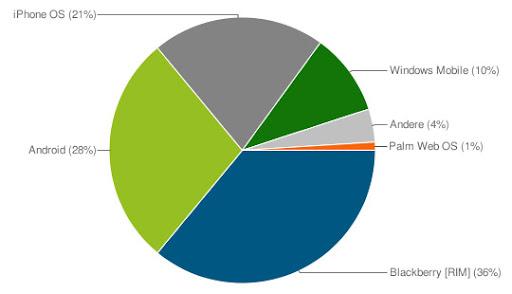 Grafik: Android ganz vorne, neben RIM