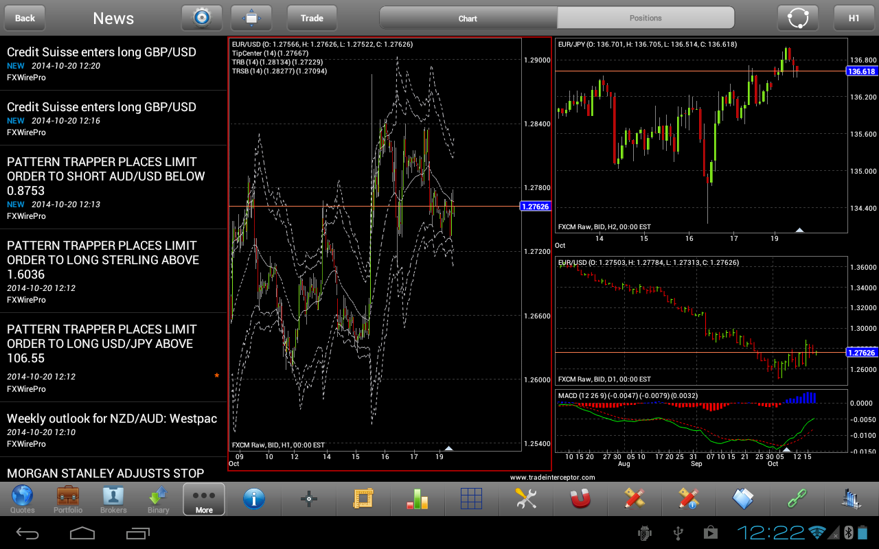 Technical Trading - Forex Training