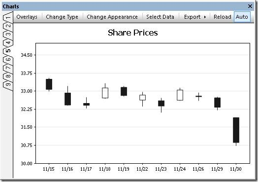 Candlestick chart in black and white