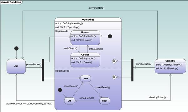 State machine diagram in Altova UModel