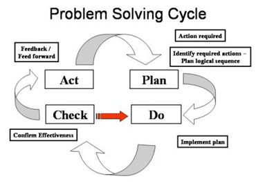 ProblemSolvingCycle