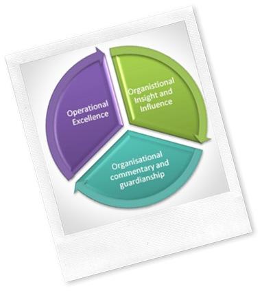 Sustainable HR leadership