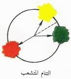 سيكولوجيا الالوان شرح مع صور التوضيحيه