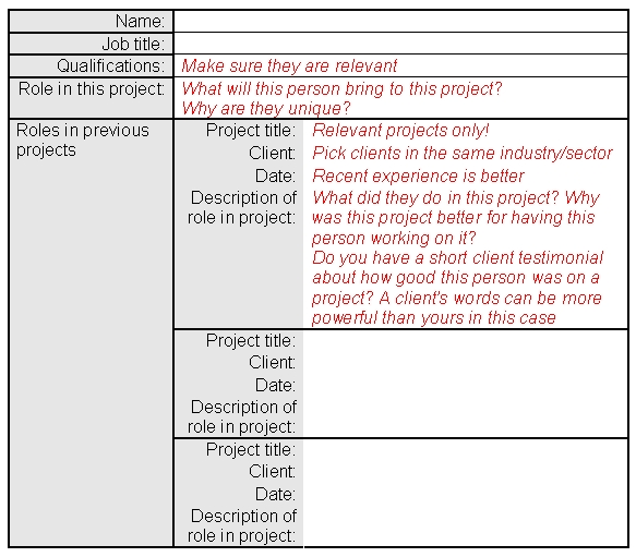 learn to write proposals anatomy of a proposal the project team