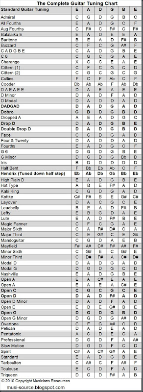 musicians resources complete guitar tuning chart. Black Bedroom Furniture Sets. Home Design Ideas