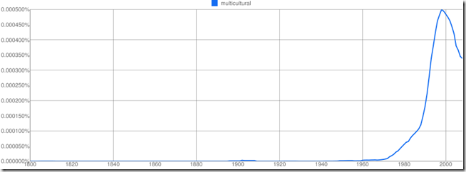Frequency of mulitcultural