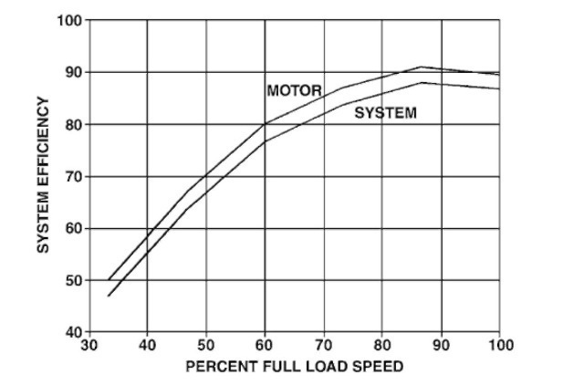 ADJUSTABLE-SPEED SYSTEMS (Electric Motor)
