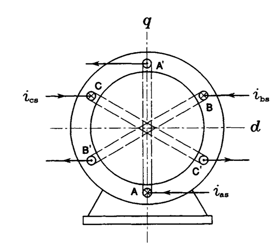 Revolving Magnetic Field Induction Motor