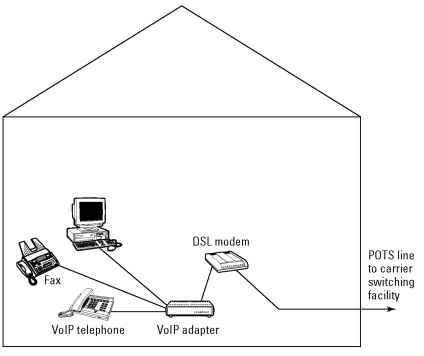 connecting voip through a dsl line
