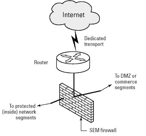 Firewalls For Security Voip