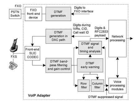 DTMF TONES GENERATION (VoIP)