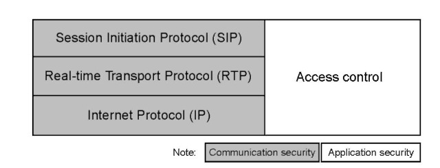 Security Policy Framework for Mobile VoIP Applications