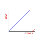 Hot/Crazy Scale