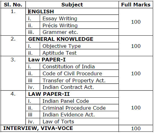 Criteria, qualification and age for the post of TTE in Indian Railway?