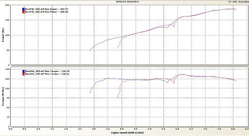 Honda Columbia Mo >> Official All-Motor Dyno Chart Thread - Page 3 - 8th ...