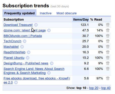 Importancia de los trends en Google Reader