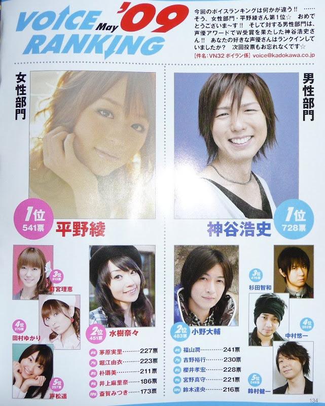 某杂志 2009 年 5 月声优人气榜