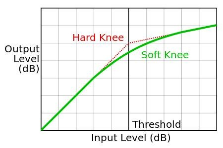 Compression_knee