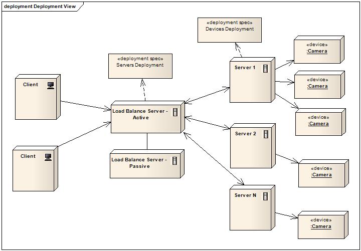 Design Codes: UML Deployment Diagrams - Modeling the ...