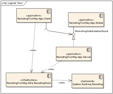 Design Codes: .NET Remoting Events (with C# Code Sample).