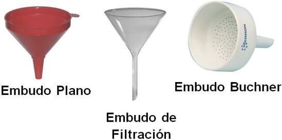 Embudo De Laboratorio Quimica Quimica Inorganica