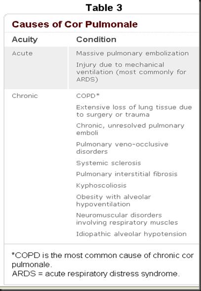 Nursing Articles: Cor Pulmonale