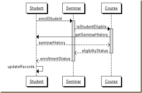 Aggregated Intelligence: Sequence Diagrams - the best tool ...