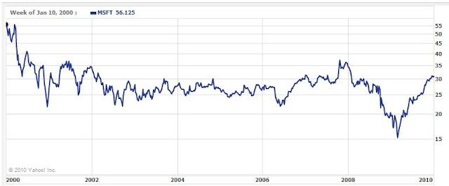 MSFT price from 2000 to 2010