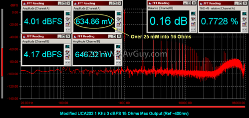 Modified UCA202 1 Khz 0 dBFS 15 Ohms Max Output (Ref ~400mv)