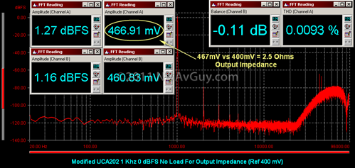 Modified UCA202 1 Khz 0 dBFS No Load For Output Impedance (Ref 400 mV)