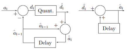 En el Internet de las Cosas: DPCM (Differential Pulse Code