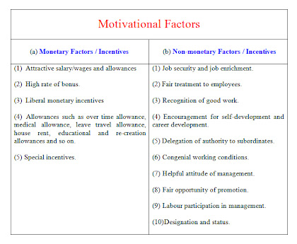 Motivational Factors Incentives