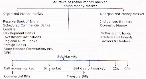Maturity period of treasury bills in india
