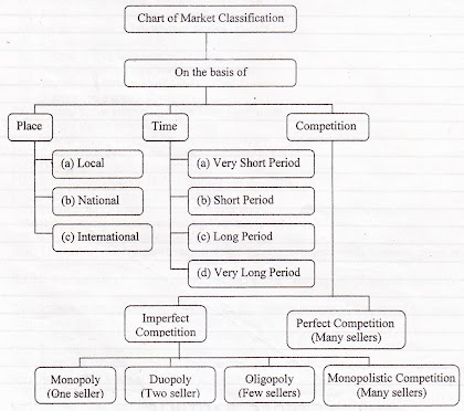 Classification of Market