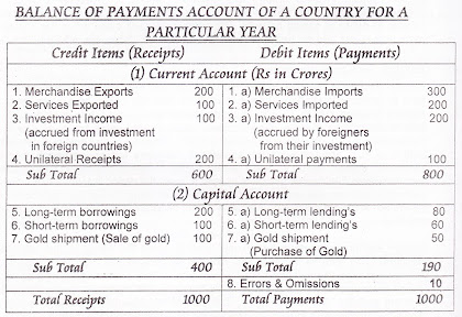 Balance of Payments of a Country Always Balances
