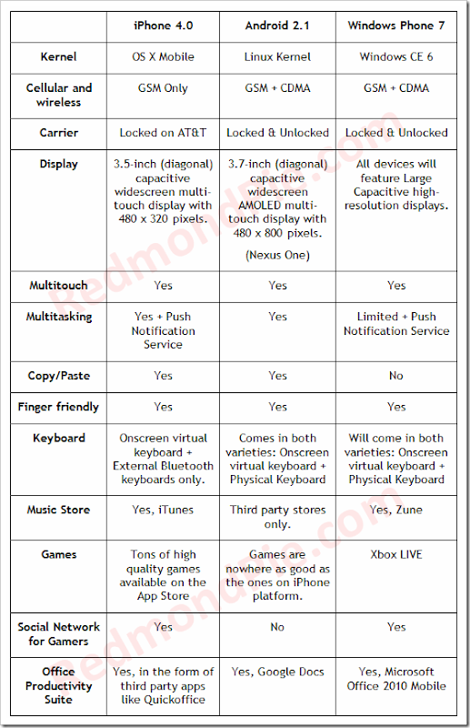 iPhone OS4 Vs Android 2 Vs Windows Phone 7-2