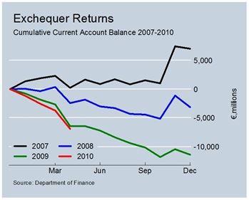 Cumulative Current Account Balances to April