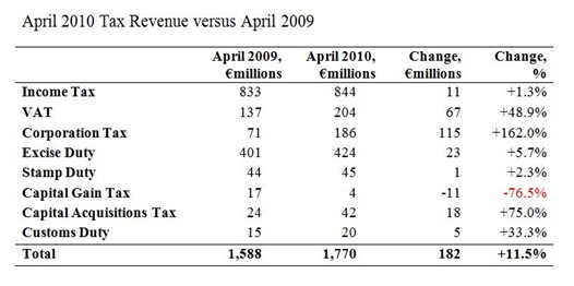 Monthly Tax Revenues April