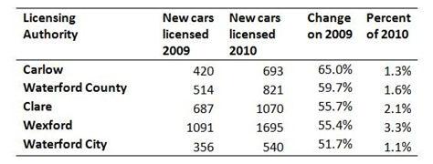 Car Licenses by Area Top