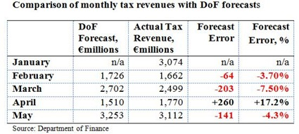 Monthly Tax Forecasts May 2010