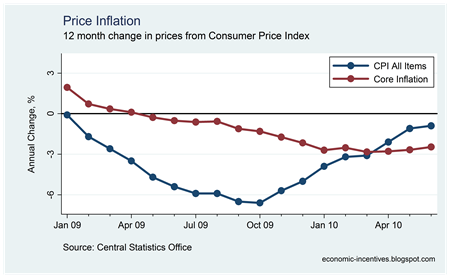 Core Inflation June