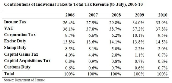 Contributions to Total Tax Revenue July 2010